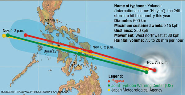 actual path taken by yolanda as the typhoon arrived